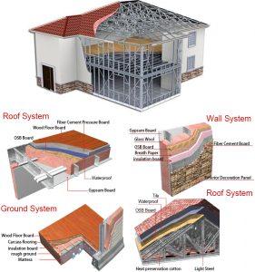 çatı-yer ve duvar sisitemleri