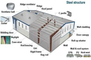 Steel Store System